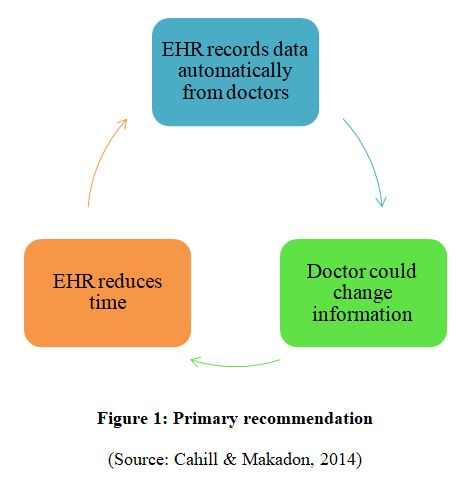 Primary recommendation EHR