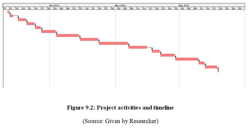 Project activities and timeline