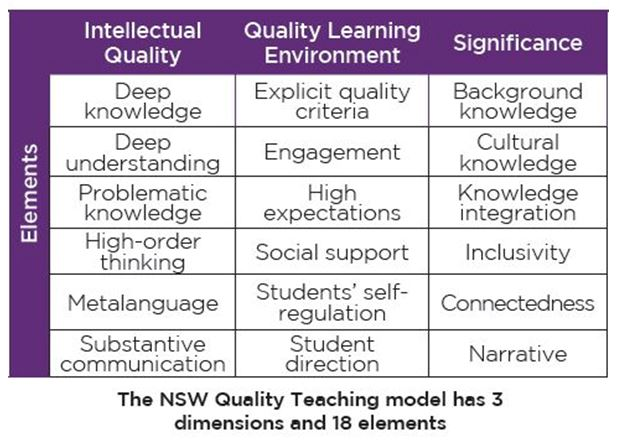 Quality Teaching Model in education essay