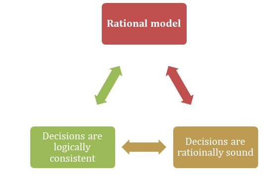 Rational model for Ernest Hillier chocolates