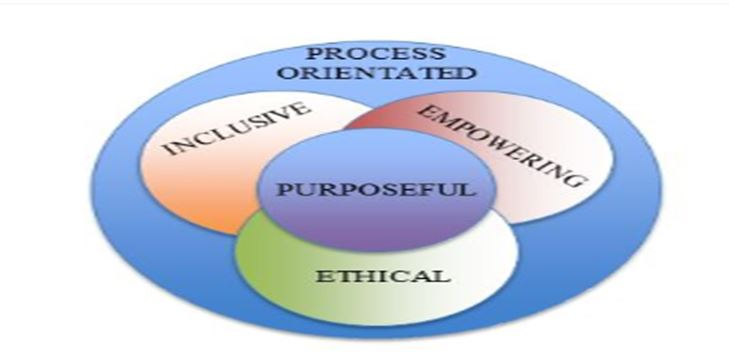 Relational leadership model healthcare assignment