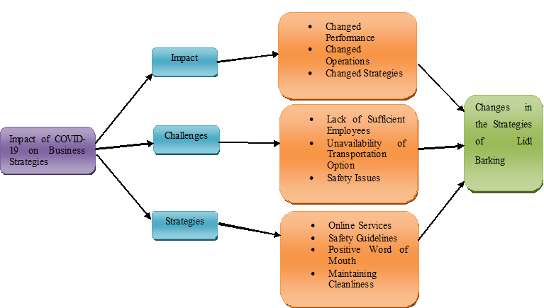 Research Structurein in operations 3