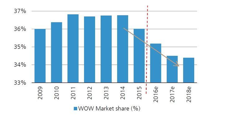 Revenue of Woolworth