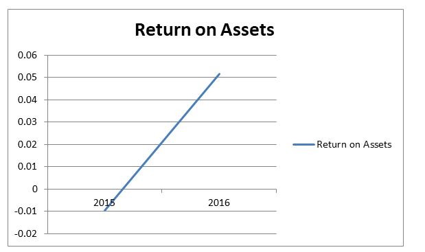 Rio Tinto Return on assets