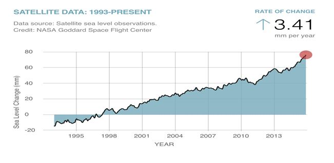 Satellite data for Climate change assignment