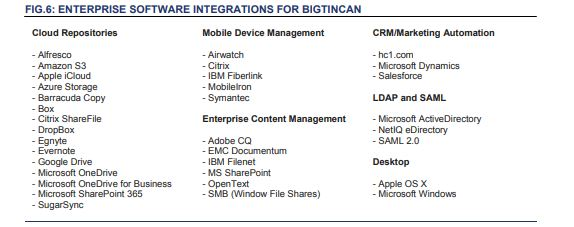 Software integrations BTH business model