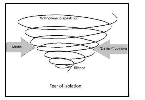Spiral of silence in management assignment