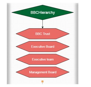 Structure of BBC Organisational