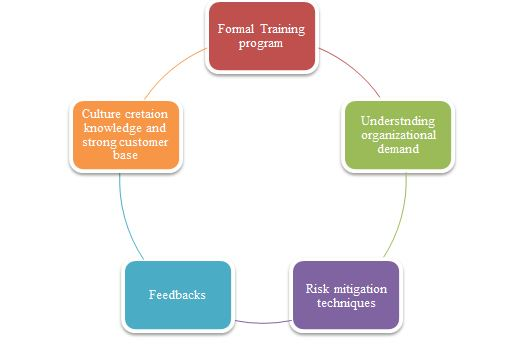 Training learning framework in management assignment