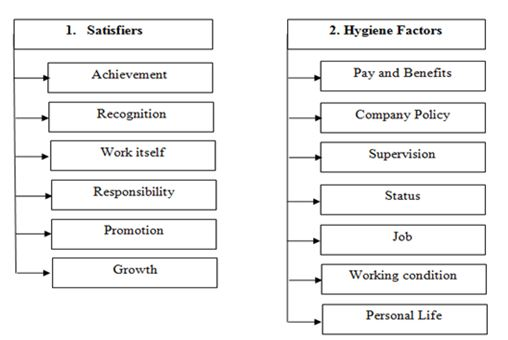 Two Factory theory of motivation