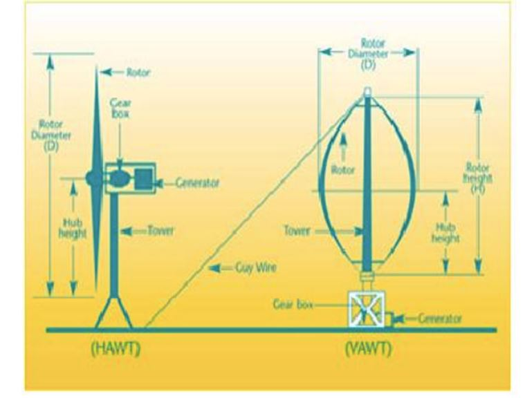 Vertical and horizontal turbines