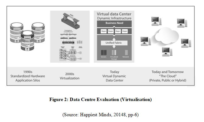 Virtual Data Centre Evaluation
