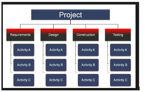WBS in project management assignment