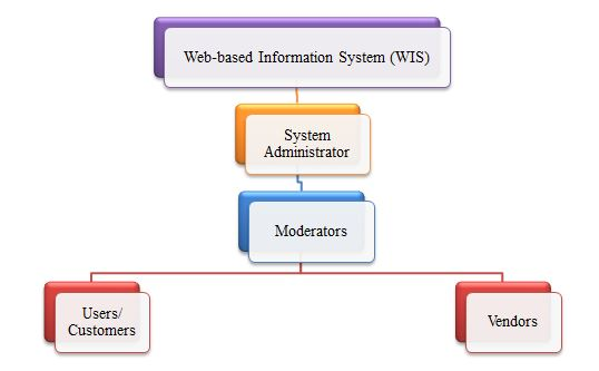 Web based Information System assignment