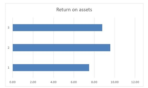 asset ratio in financial analysis assignment