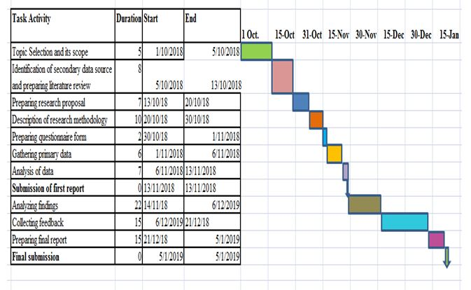 business management assignment Gantt chart
