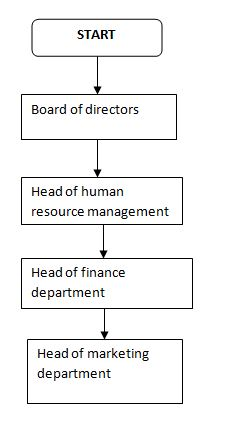 business proposal in Manage Operational Plan