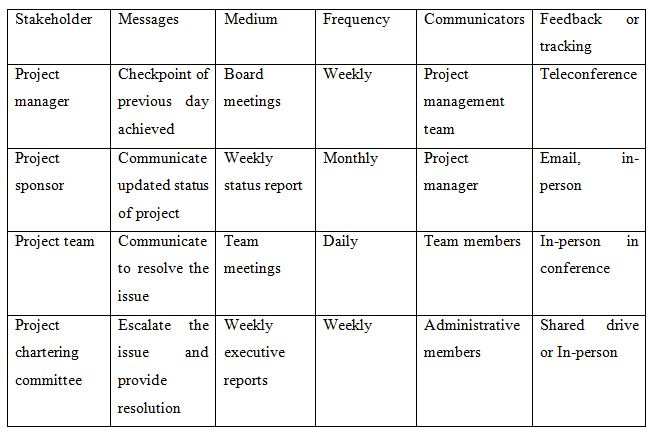 communication and tracking of risk management plan