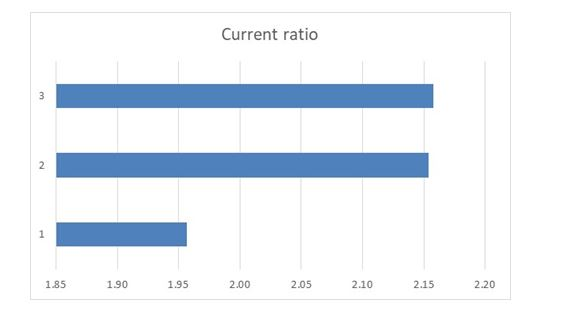 current ratio in financial analysis assignment