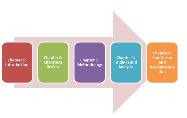dissertation Structure in sustainable business practices assignment