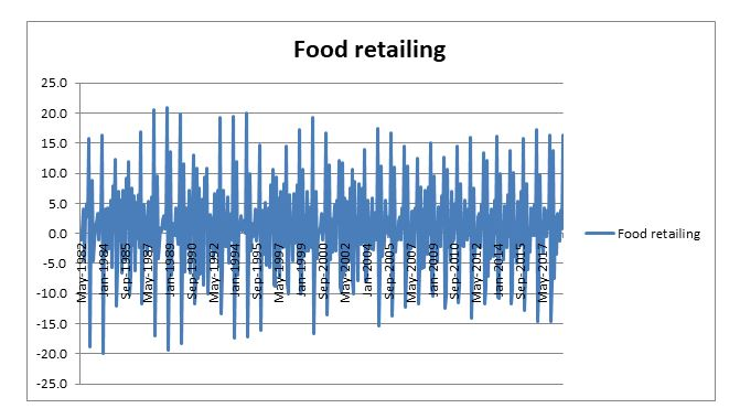 food retailing data analysis