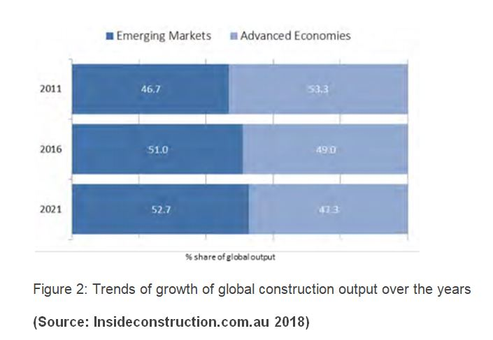 global Construction Output