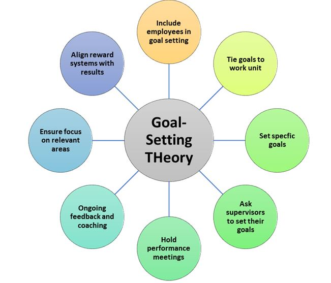 goal setting theory in organizational behavior