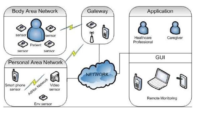 healthcare network security assignment