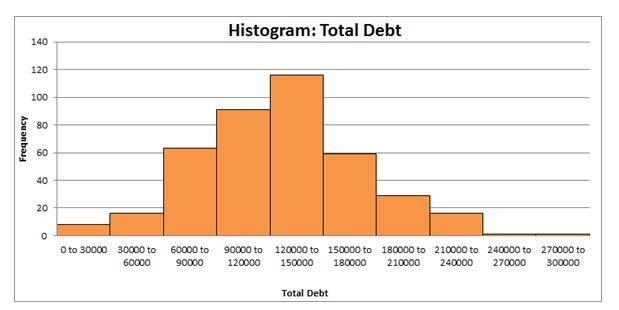histograms total debt in quantitative analysis assignment