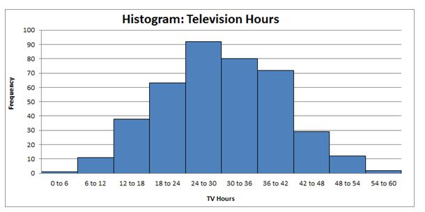histograms tv hours in quantitative analysis assignment