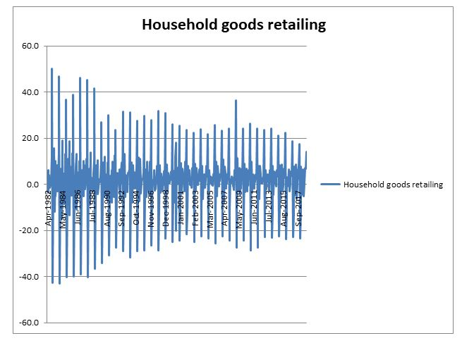 household good retail industry