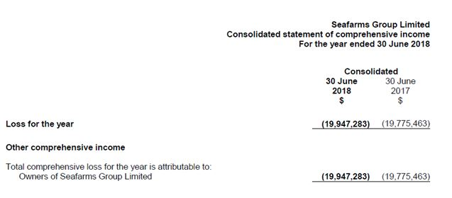 income statement of Seafarms Group Limited