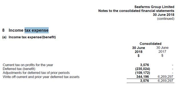 income tax statement of Seafarms Group Limited