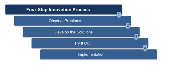 innovation process in business idea assignment