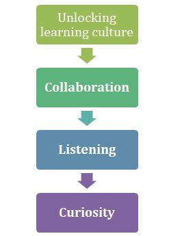 lead learning culture