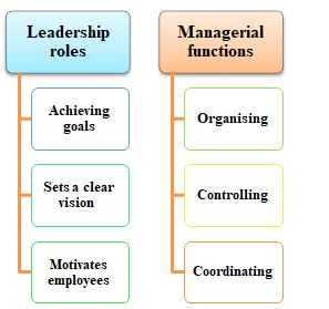 leadership roles vs managerial in management assignment