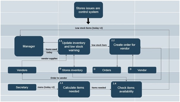 level 2 data flow diagram example