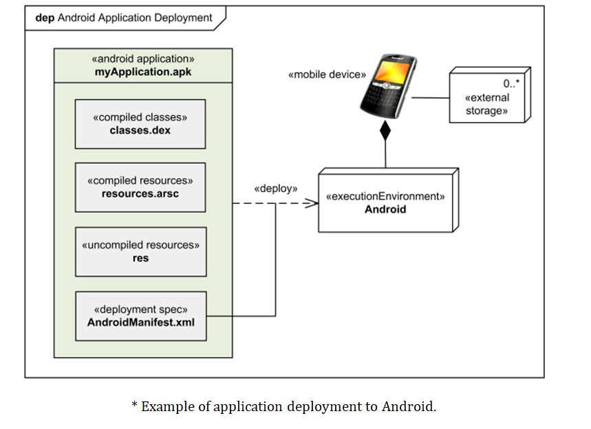 online uml diagram example of application deployment to android