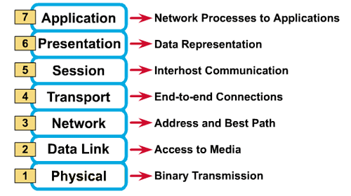 OSI model application microsoft