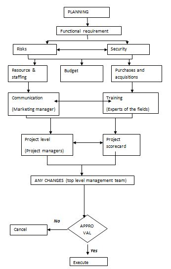 planning in manage operational