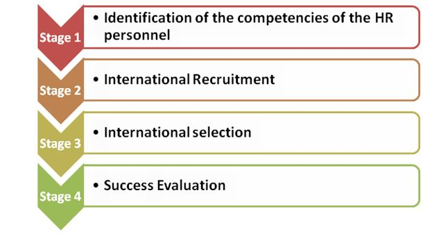 process model of recruitment and selection