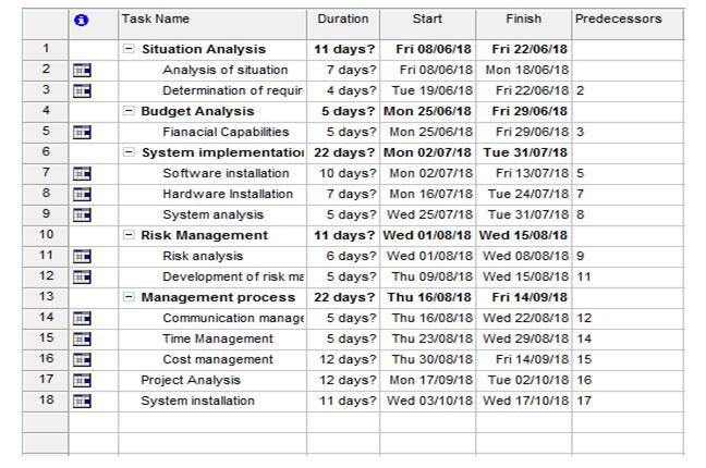 project management assignment gantt-chart