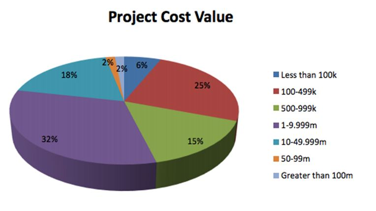 projrct cost value