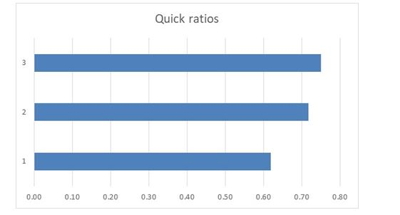 quick ratio in financial analysis assignment