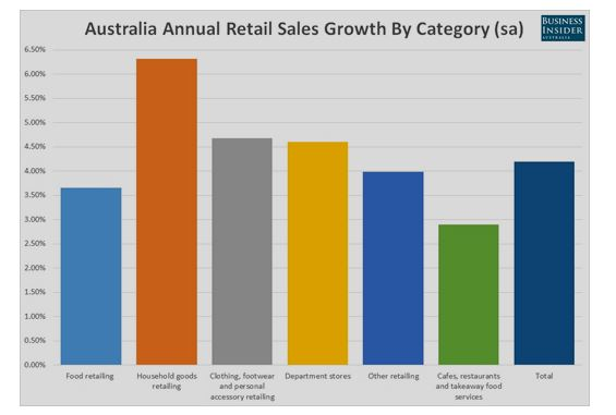 Strategic Analysis of retail business in Australia