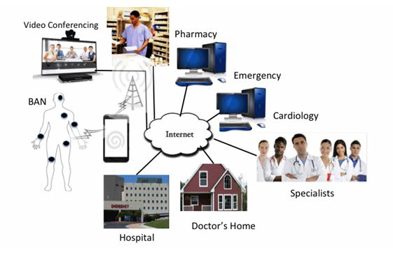 security issues in Healthcare networks