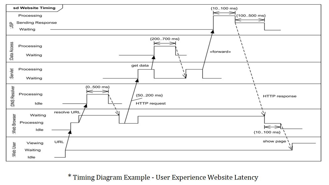 timing uml diagram online example