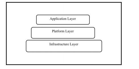 types of cloud computing layer